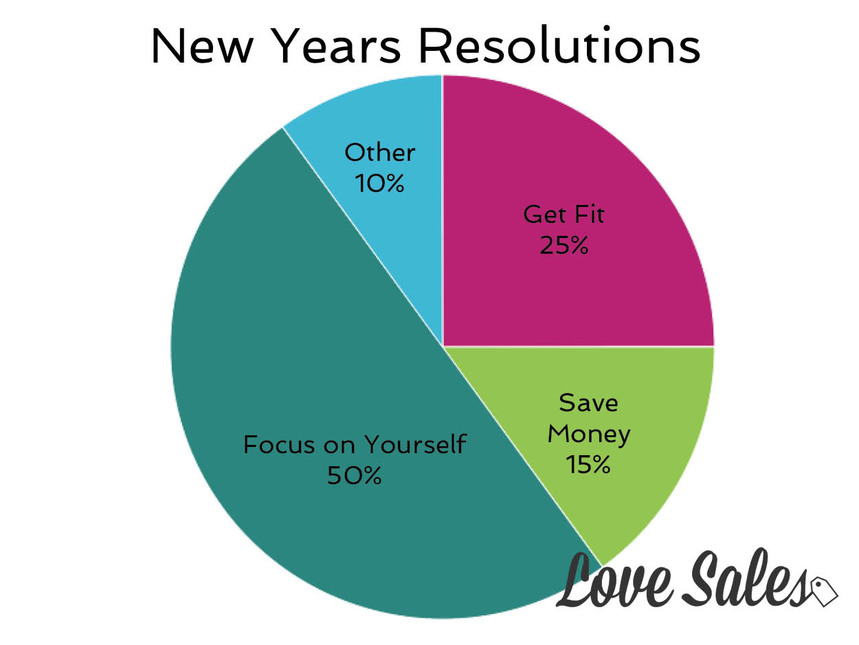 new years resolutions, lovesales, latest sales